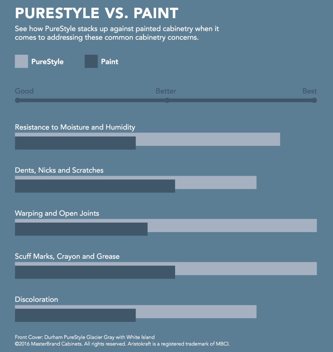 PureStyle Laminate versus Paint